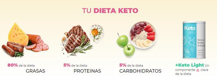 dieta keto pareri)