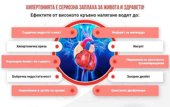 Cardiol България, цена, отзиви, инструкция - натурални..